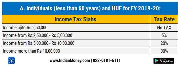 income tax slab for individuals 2019 2020