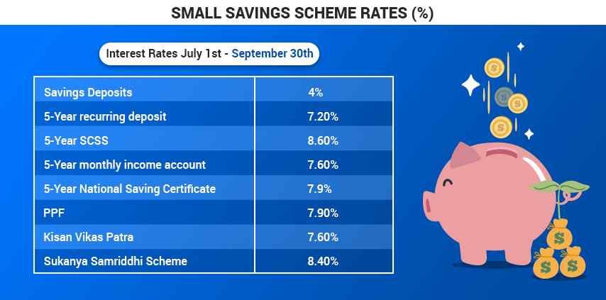 Latest Interest Rates on PPF, Sukanya Samriddhi and Post