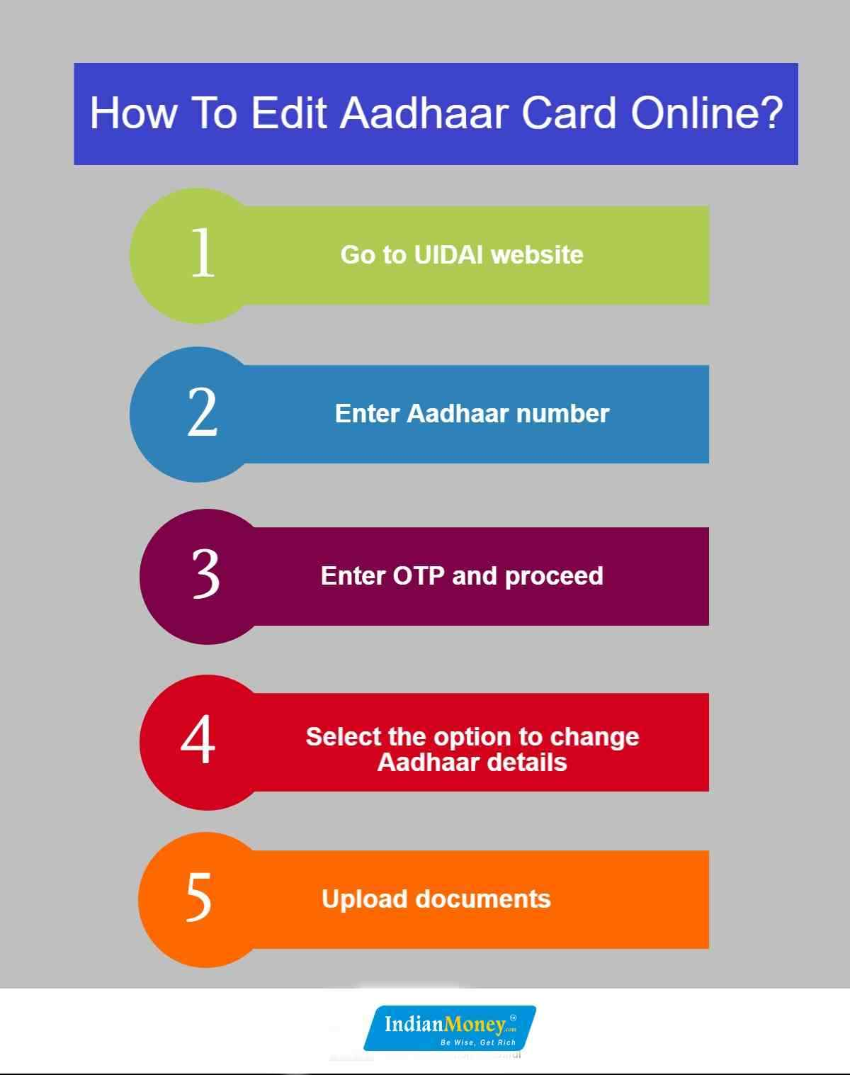 How To Edit Aadhaar Card Online?