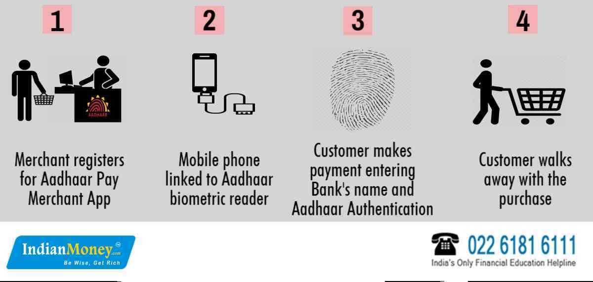 How To Pay Using Aadhaar Card?