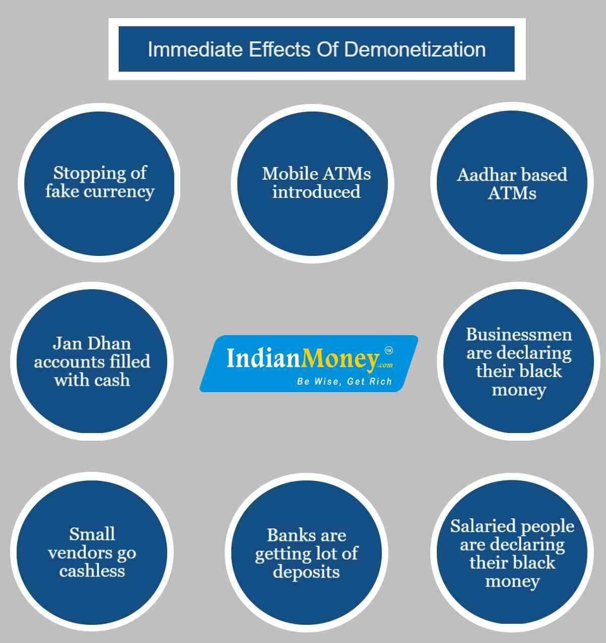 Immediate Effects Of Demonetization
