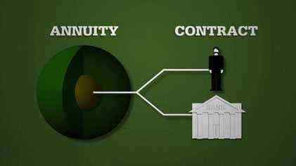 What is an Annuity Investment ?